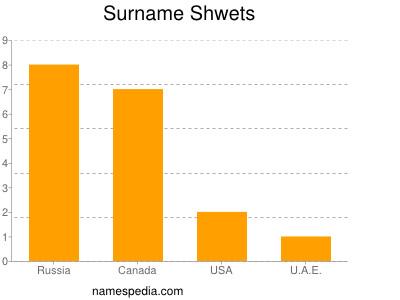 Surname Shwets