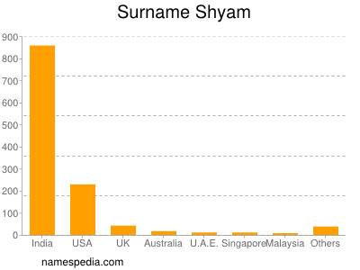 Surname Shyam