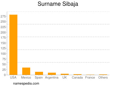 Surname Sibaja