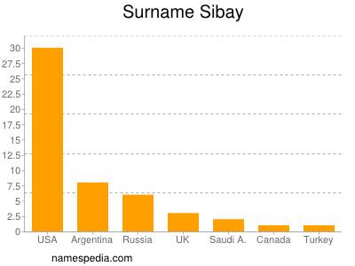 Surname Sibay