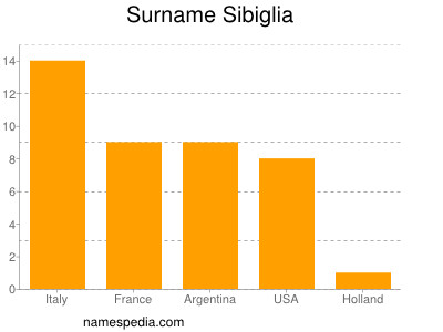 Surname Sibiglia