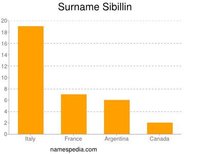 Surname Sibillin