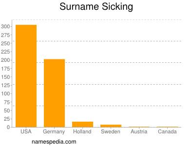 Surname Sicking