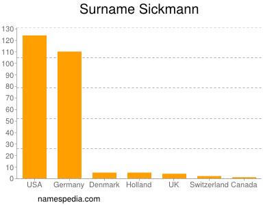 Familiennamen Sickmann