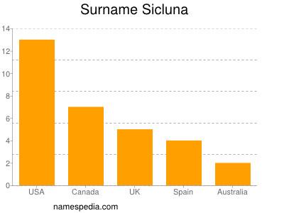 Surname Sicluna