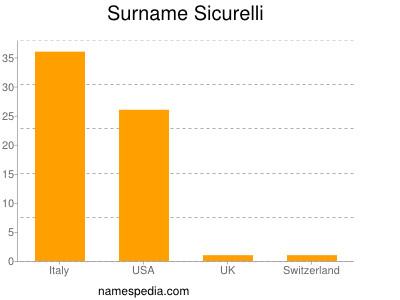 Surname Sicurelli