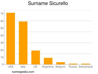 Surname Sicurello