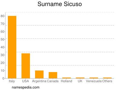 Surname Sicuso
