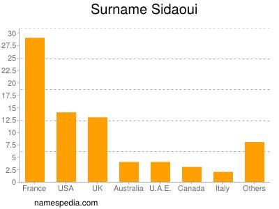 Surname Sidaoui
