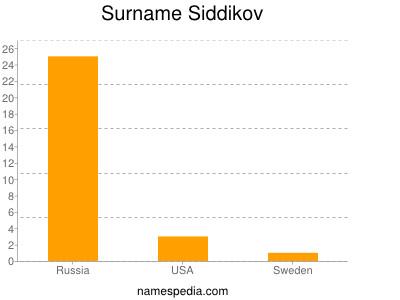 Surname Siddikov