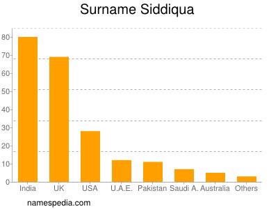 Surname Siddiqua