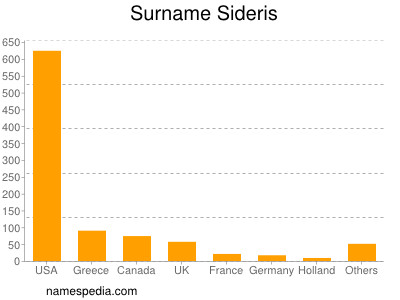 Surname Sideris