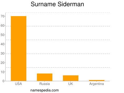 Surname Siderman