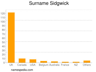 Surname Sidgwick