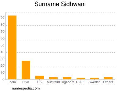 Surname Sidhwani