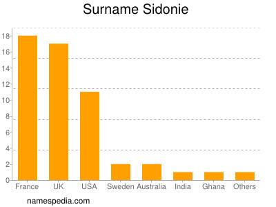 Surname Sidonie