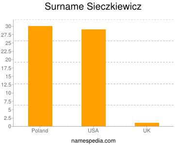 nom Sieczkiewicz