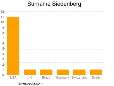Surname Siedenberg