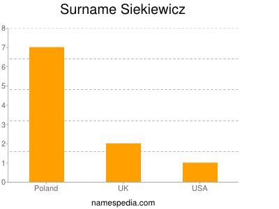 Surname Siekiewicz