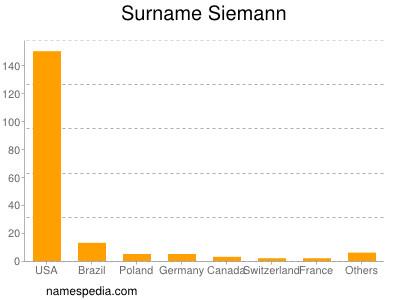 Surname Siemann