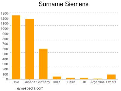 nom Siemens