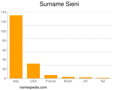 Surname Sieni