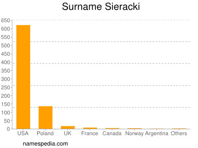 Surname Sieracki