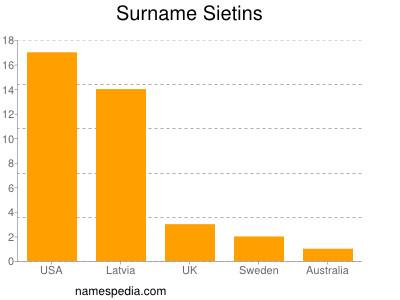 Surname Sietins