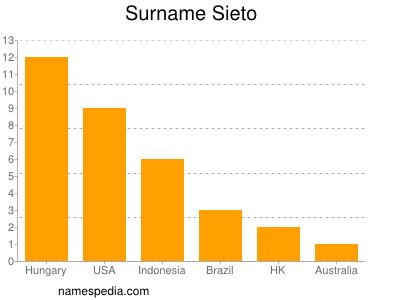 Surname Sieto