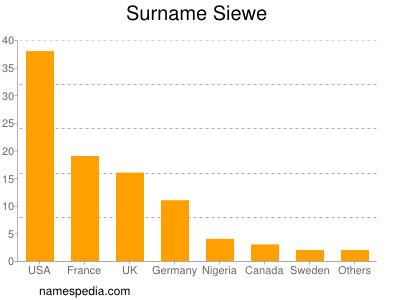 Surname Siewe