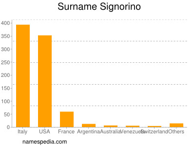 Surname Signorino