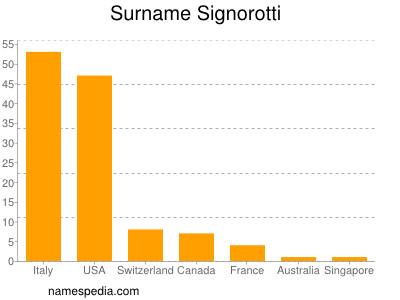 Surname Signorotti