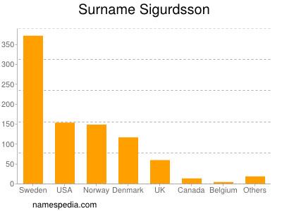 nom Sigurdsson