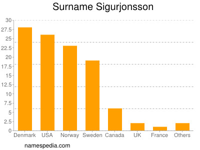 Familiennamen Sigurjonsson