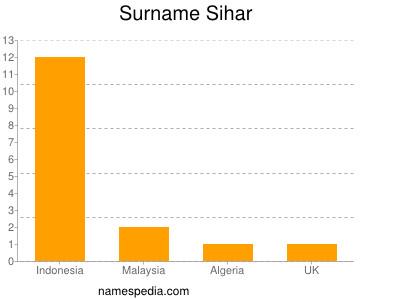 Surname Sihar