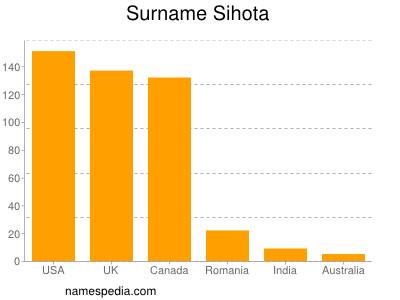 Surname Sihota