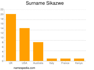 Familiennamen Sikazwe