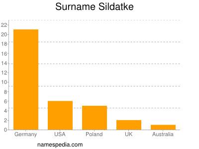 nom Sildatke