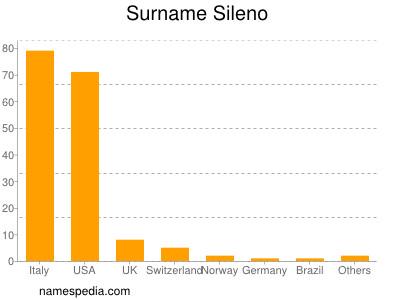 Surname Sileno
