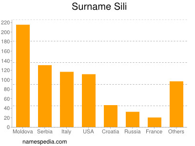 Surname Sili