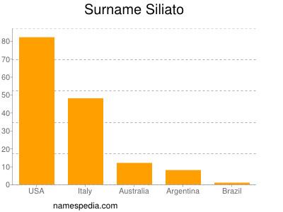 Surname Siliato