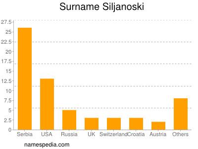 Surname Siljanoski