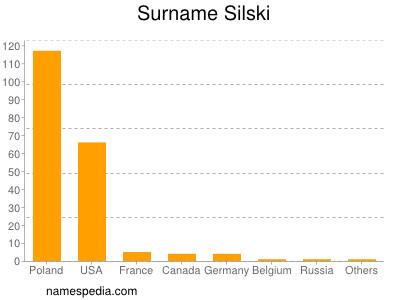 Surname Silski
