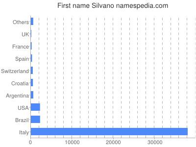 Given name Silvano