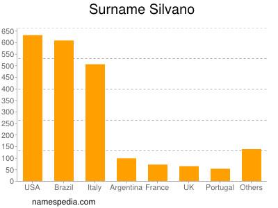 Surname Silvano