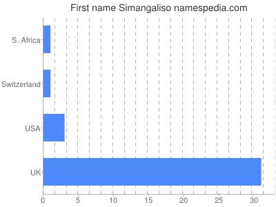 Given name Simangaliso