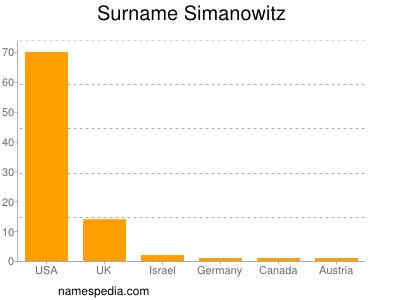 Surname Simanowitz