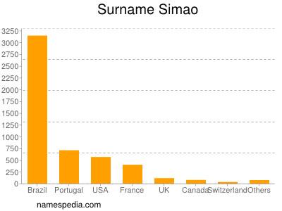 Surname Simao