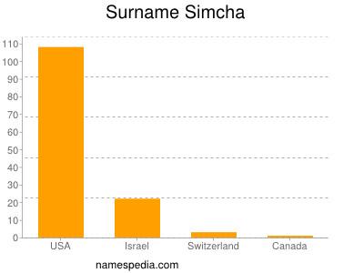 Surname Simcha