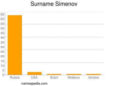 Surname Simenov